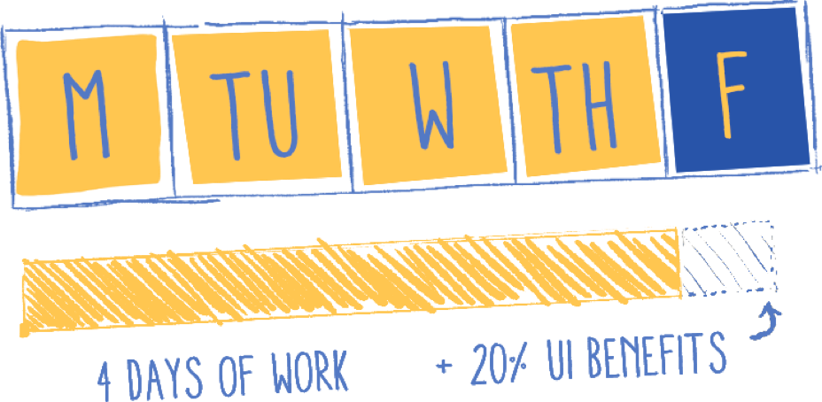 Work week calendar, Monday through Thursday in yellow, Friday in blue; showing 4 days of work and 20% UI benefits
